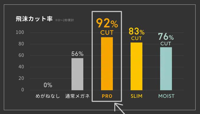 実験データ